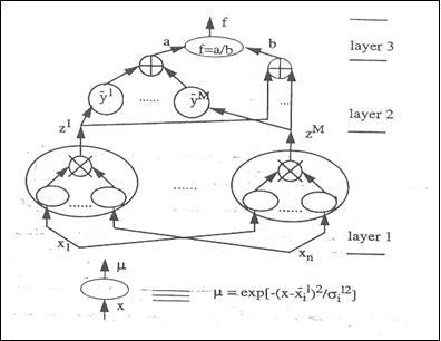 ترجمه مقاله مدل های ایجاد رفتار به صورت خودکار، در سیستم های انطباقی